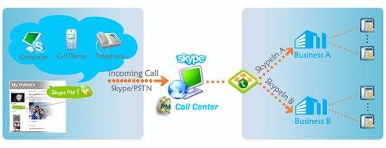how to use a multi line phone system