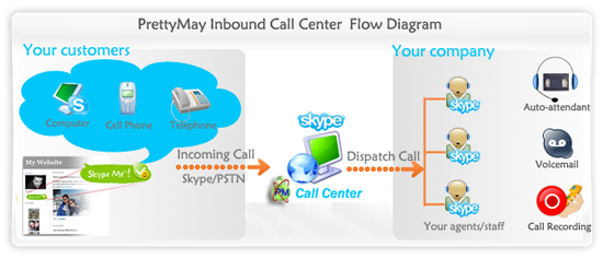 Windows 7 PrettyMay Call Recorder for Skype Basic 4.0.0.226 full