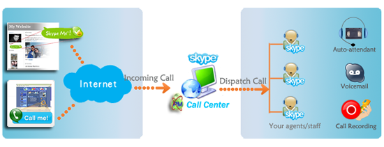 how to call any number on skype for free
